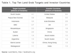 top-ten-land-grab-targets-and-investor-countries