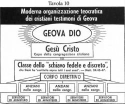 NL16 - 4 - testimoni di Geova - 2 - struttura BIG