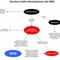 NL33 - manipolazione consenso su web - schema manipolazione sul web