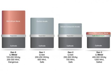 batterie-litio