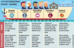 Il Boat-sharing
