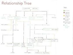 L'albero delle relazioni di Bloomsbury